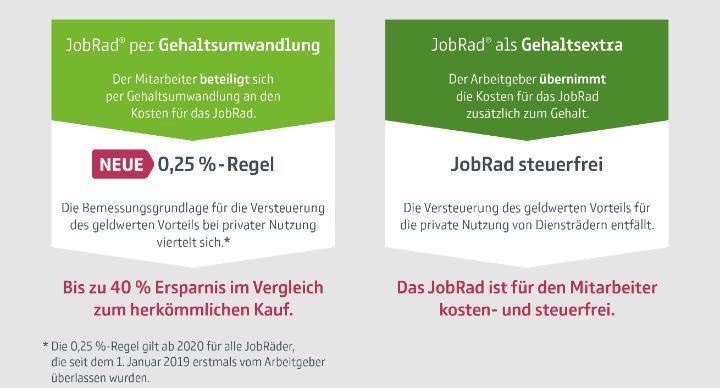 Infografik Dienstradversteuerung 0,25 % Regel | JobRad