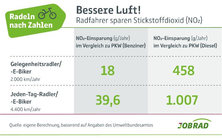 Radeln in Zahlen: Einsparung in Stickstoffdioxid