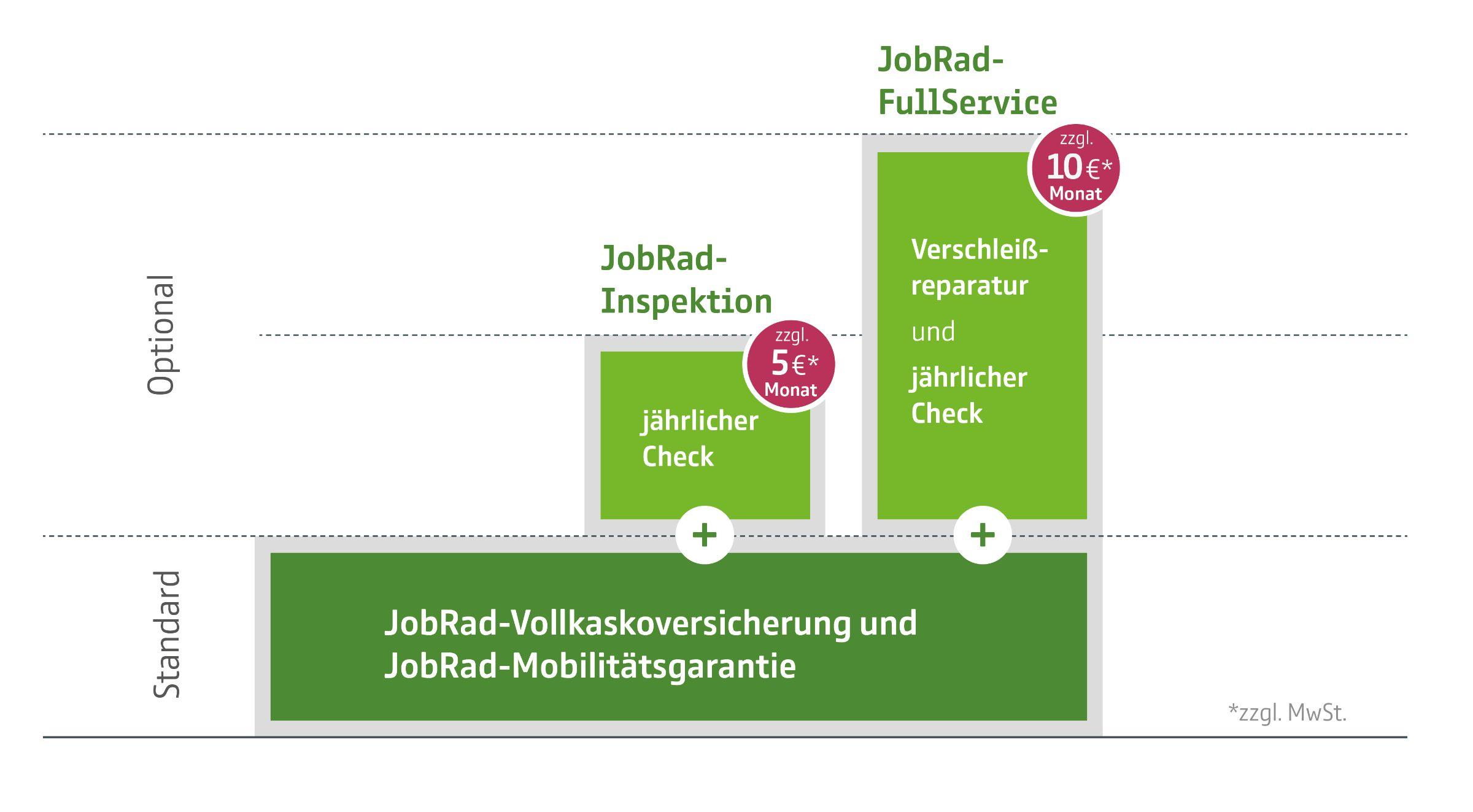 JobRad-Services: Machen Sie mehr aus Ihrem JobRad!