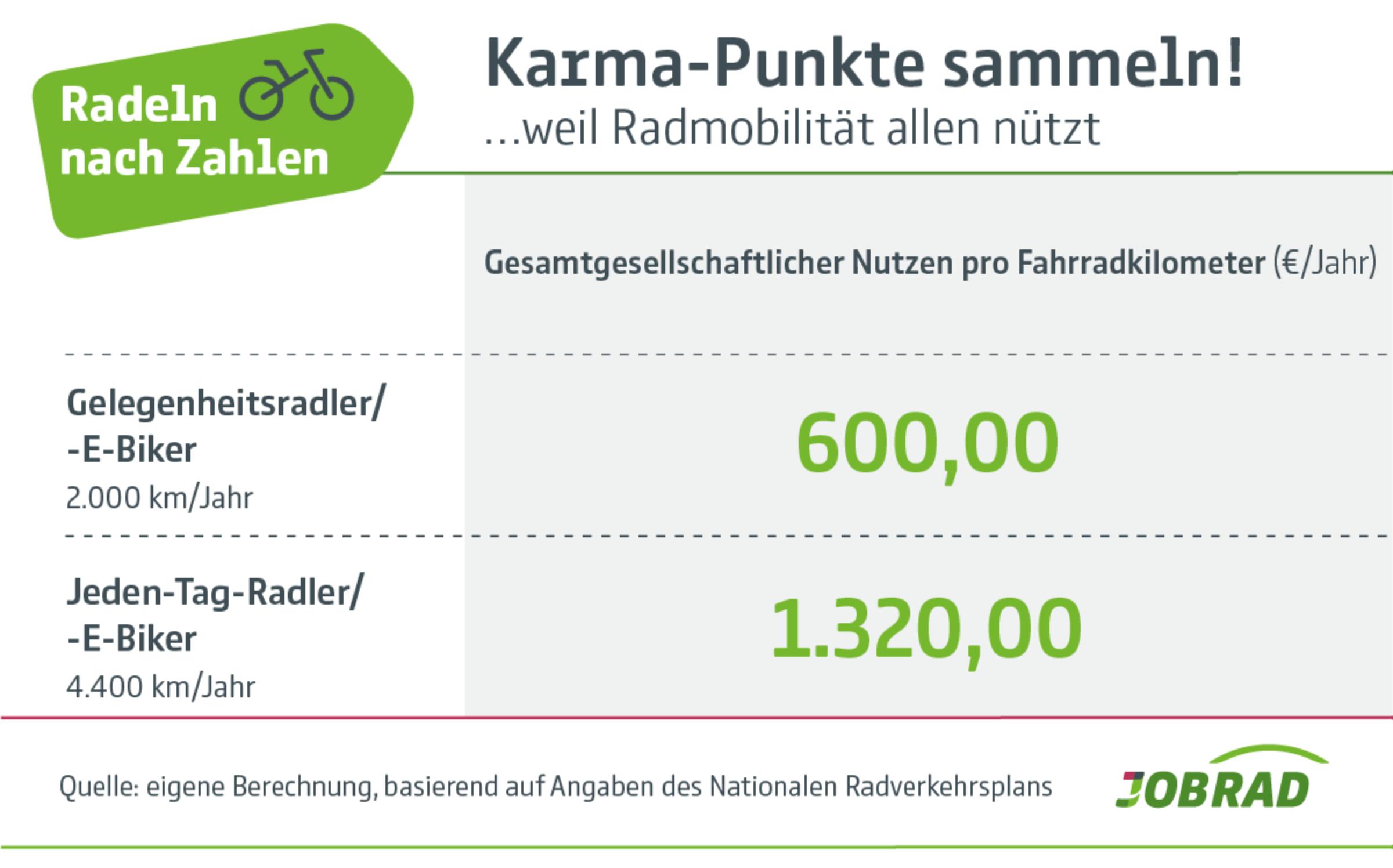Radeln nach Zahlen: Gesamtgesellschaftlicher Nutzen pro Fahrradkilometer