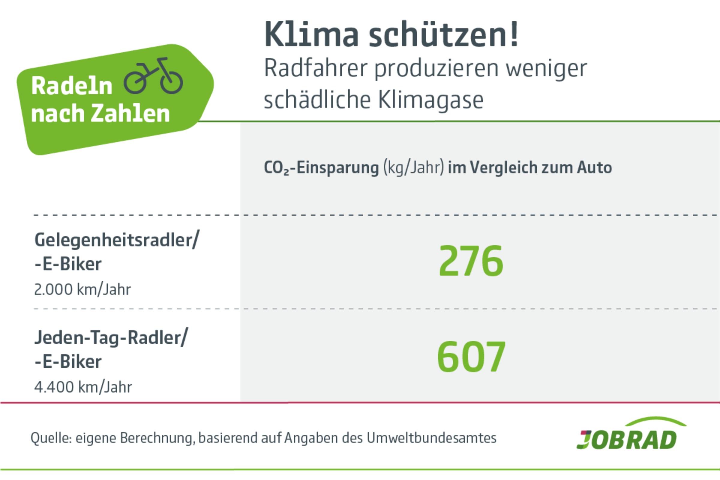 Radeln nach Zahlen: Weniger Klimagase für die Umwelt